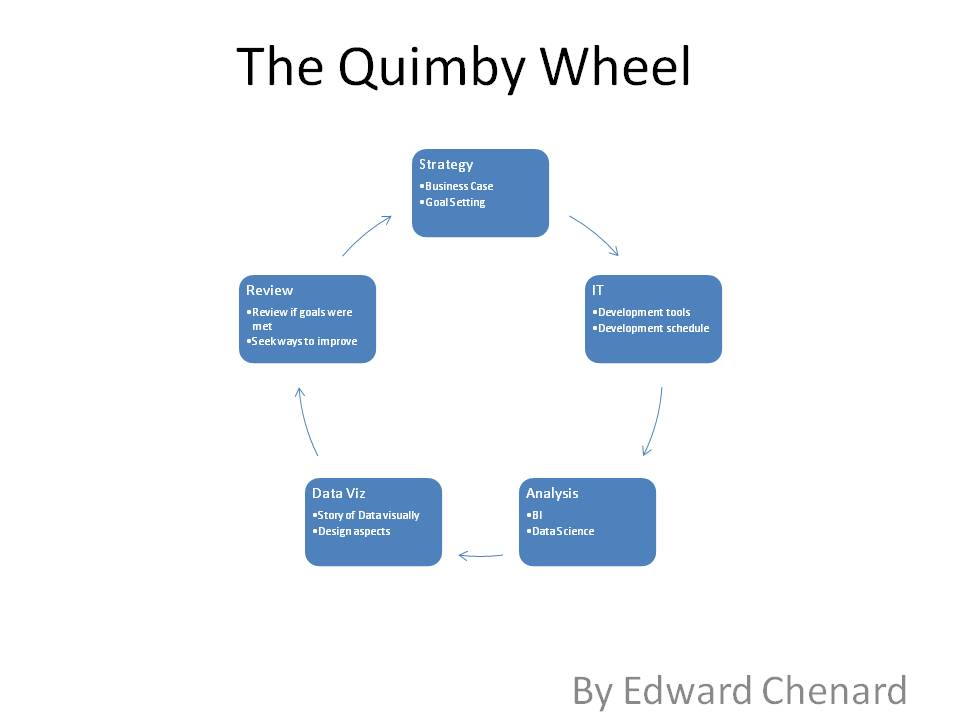 The Quimby Frame